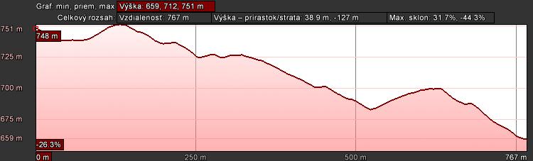Bidasken graf