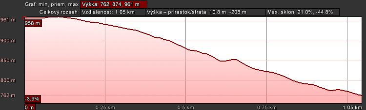 DH PRO graf