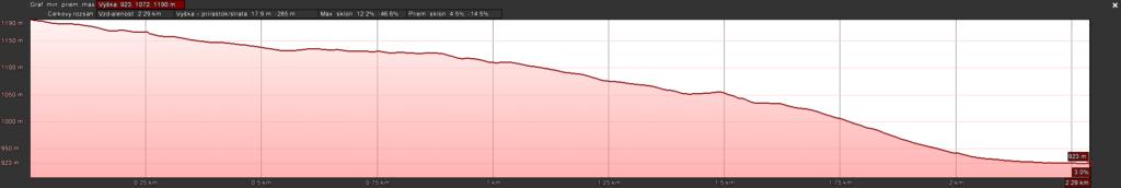 Suchá graf